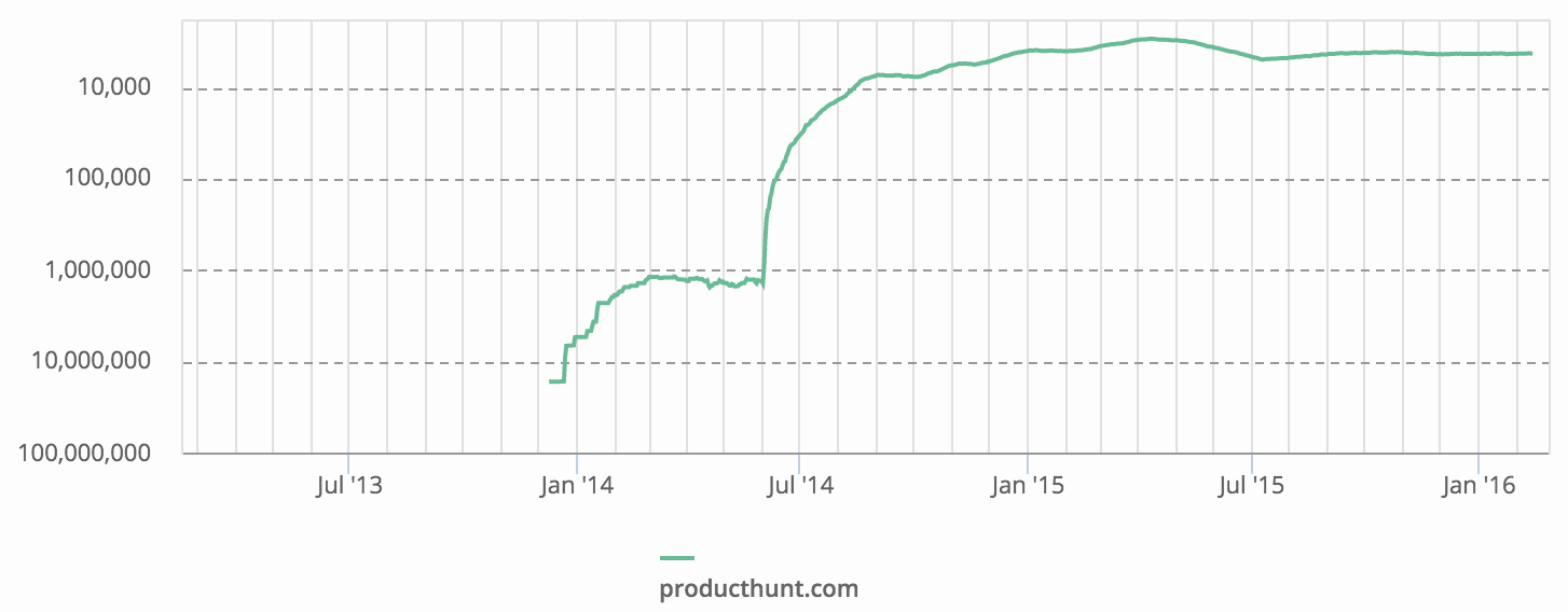 Product hunts rise